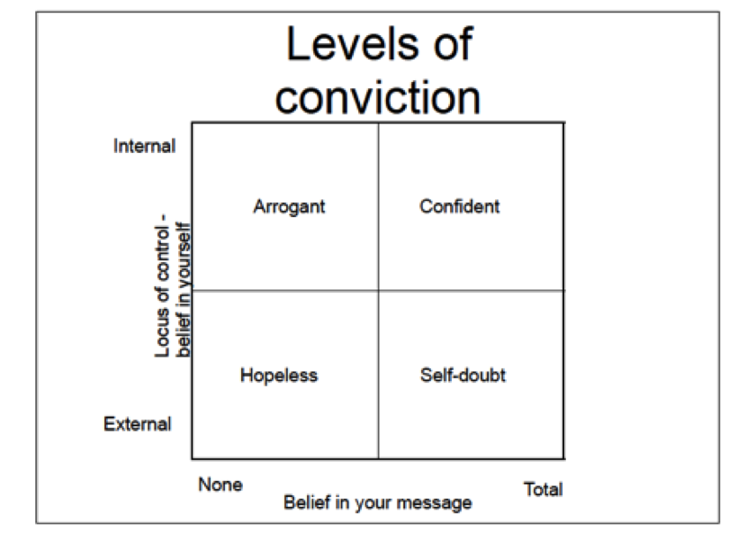 8 steps to strengthen your conviction and become more convincing