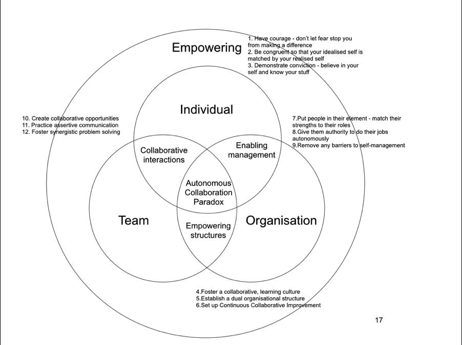 The Autonomous Collaboration Paradox